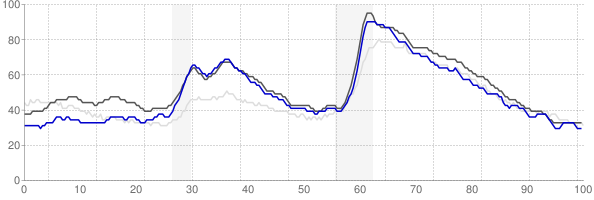 Portland, Oregon monthly unemployment rate chart